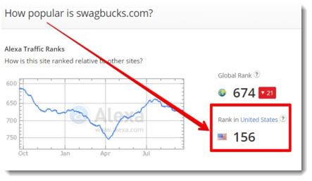 Alexa rank - Swagbucks 156