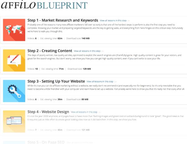 affiloblueprint steps