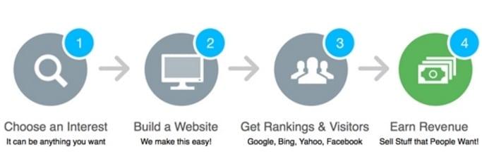 Online Entrepreneur Certification - Making Money! (Level 3) - Google Chrome 2015-10-27 23.10.57