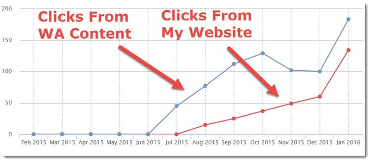 Graph - Number of clicks on affiliate links