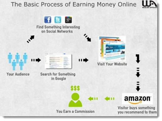 Process of making money onlin