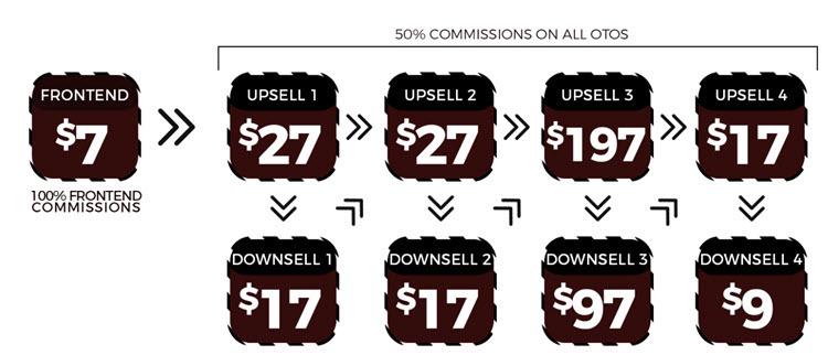 non-stop money upsells