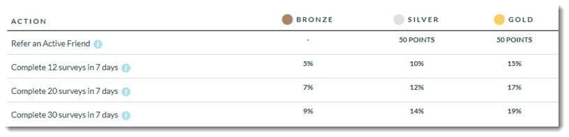 branded surveys bonus