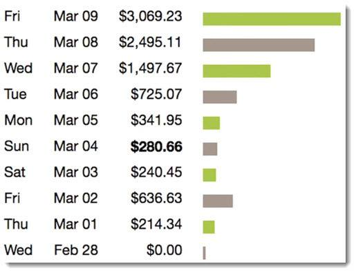 clickbank earnings