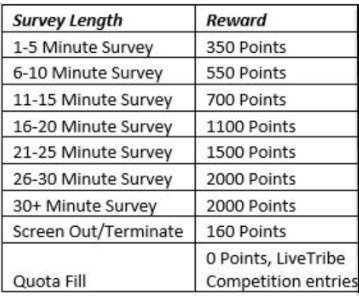 survey length vs reward